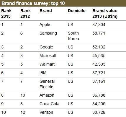 苹果蝉联全球最具价值品牌,三星谷歌微软随后