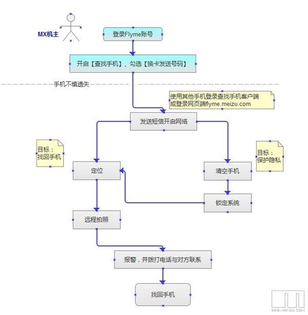魅族flyme3.4查找手机,短信远程开启网络