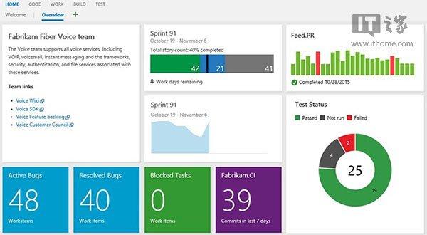 微软Visual Studio Online升级:更好用的控制面板