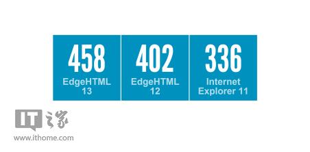 Win10 TH2正式版Edge浏览器进化:引擎升级、性能提升-彩神app网址