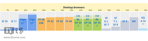 Win10 TH2正式版Edge浏览器进化:引擎升级、性能提升-分分3分3D—分分1分3D
