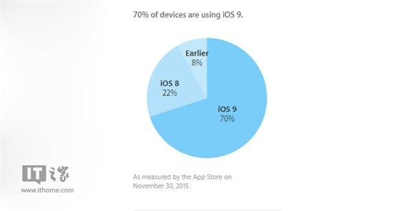 安卓6.0看呆:苹果iOS9安装率已达70%