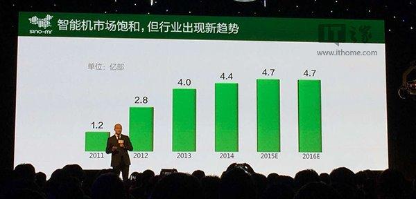最新中国智能手机市场操作系统格局:安卓占比