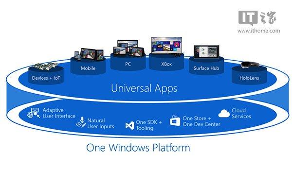 都通用了,为啥Win10 UWP应用经常只有或先有PC版?