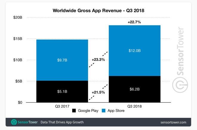2018年第三季度全球移动应用收入182亿美元,苹果独得三分之二
