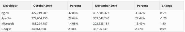 2019年11月全球Web服务器调查报告:nginx表现最佳  Apache份额下降