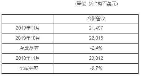 群创光台湾扑克3和值走势_台湾扑克3定位走势_花少钱中大奖-发布11月营收报告,营收金额约合人民币50亿元