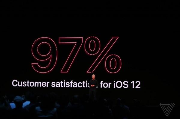 苹果iOS 12系统满意度97%,升级设备超85%