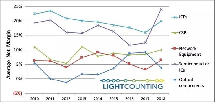 光通信行业中,光器件利润长年垫底