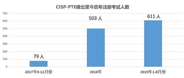 cisp-pte的课程体系及考试形式从设计构建之初,就以培养学员的实际