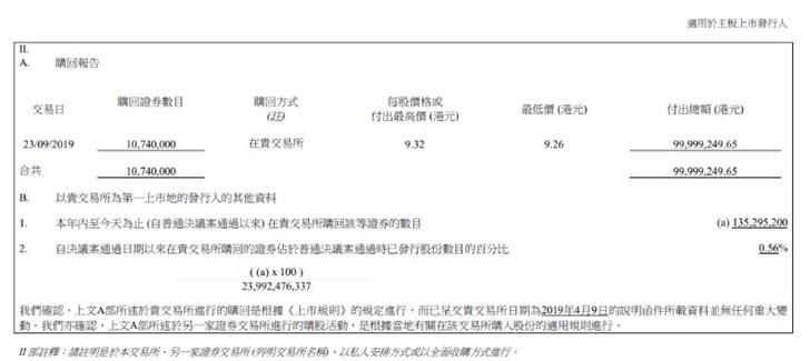 小米集团再度回购1074万股股份,耗资1亿港元