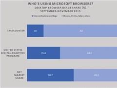 IE革命尚未成功,Edge浏览器仍需努力