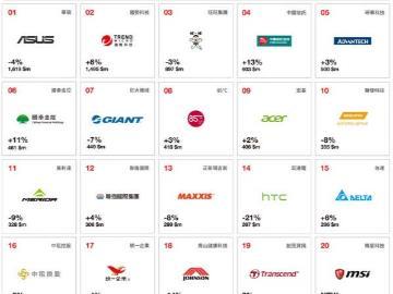台湾十大全球品牌公布:HTC去哪了?