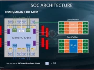 "AMD Zen 4""霄龍""處理器將更換SP5插槽,支持全新類型內存"
