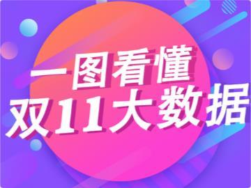 一图看懂2019双十一大数据:广东省剁手最厉害