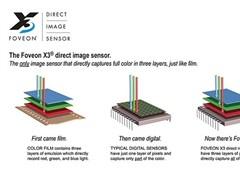 適馬L卡口相機2020年發布:搭載六千萬像素Foveon X3全幅傳感器