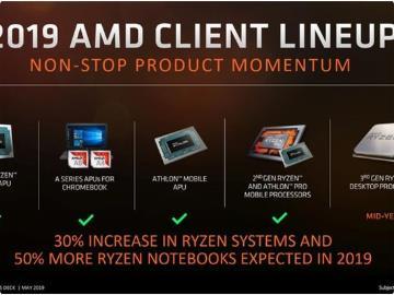 "AMD 最新路线图曝光:Zen 2 ""县城""撕裂者不见了"
