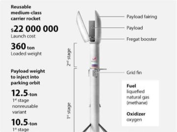 俄公开可重复使用火箭设计,马斯克赞其迈向正确方向