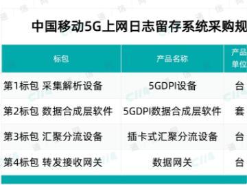 中兴、华为包揽中国移动 5G 上网日志留存系统最大标包