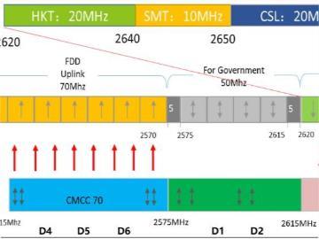 深圳移动、华为 5G 解决港深边境信号干扰问题