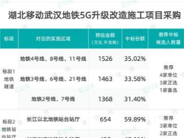 湖北移动武汉地铁 5G 升级改造,中铁斩获大份额