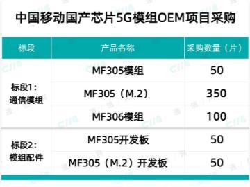 中国移动预采购国产芯片 5G 模组 500 个:需使用华为海思芯片巴龙 5000 系列方案