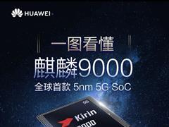 一图看懂华为麒麟 9000:Mate 40 Pro 系列首搭载,全球首款 5nm 5G SoC