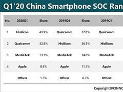 華為海思首次登頂中國智能手機處理器市場