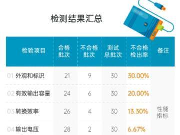上海市監局抽查30批次移動電源,11批次不合格