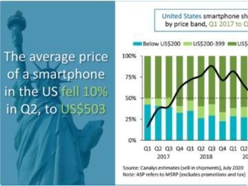 蘋果今年第二季度在美國售出 1500 萬部 iPhone 創新紀錄
