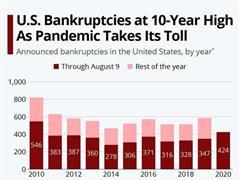 疫情持续蔓延,美国公司破产数量达到10年来最高水平