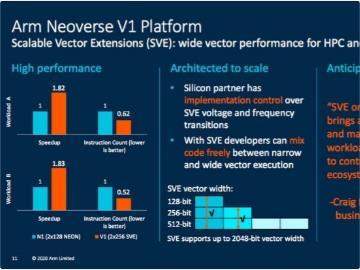 ARM 發布新款 Neoverse 處理器:單核性能大漲 50%