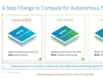 ARM發布三款芯片:適用于自動駕駛等系統