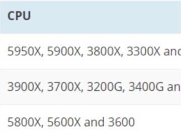 外媒公布 AMD 銳龍 CPU 第一季度產量信息:5800X/5600X 成出貨主力