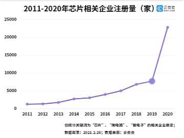 企查查数据:2020 年我国芯片相关企业注册量同比增长 195%,深圳有 1.63 万家