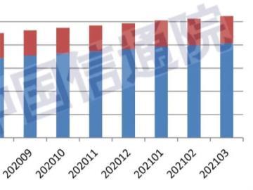 信通院發布 2021 年 3 月國內增值電信業務許可情況分析報告,企業超 10 萬家