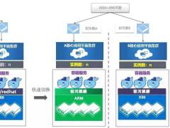 替換掉 CentOS ,浙江移動完成基于 openEuler 的銀河麒麟和統信 UOS 系統在運營商核心系統投產