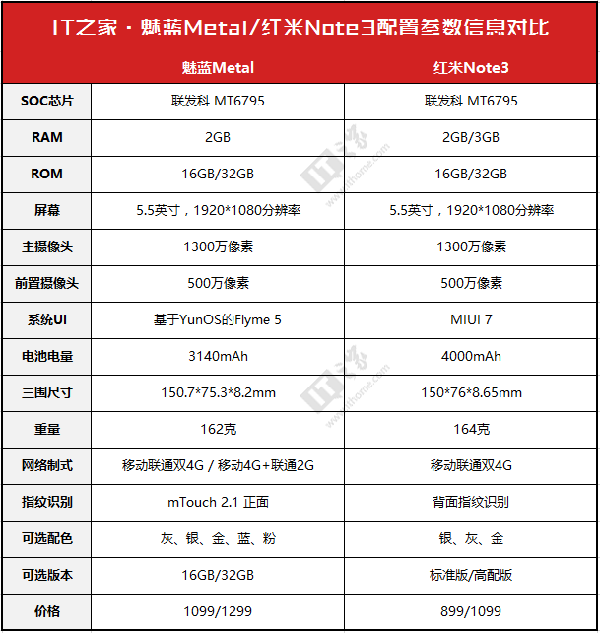 IT之家评选:2015年最佳千元机揭晓! - 2015年度评选,红米Note3,魅蓝metal,小米4c,坚果手机 - IT之家