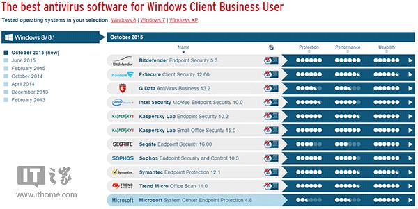 AV-TEST Win8.1商用杀软10月评测:卡巴/比特梵德夺冠