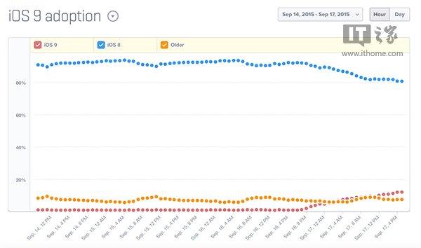 急速扩张:苹果iOS9正式版装机率已超15% - iOS9正式版,iOS9,iOS9.0 - IT之家