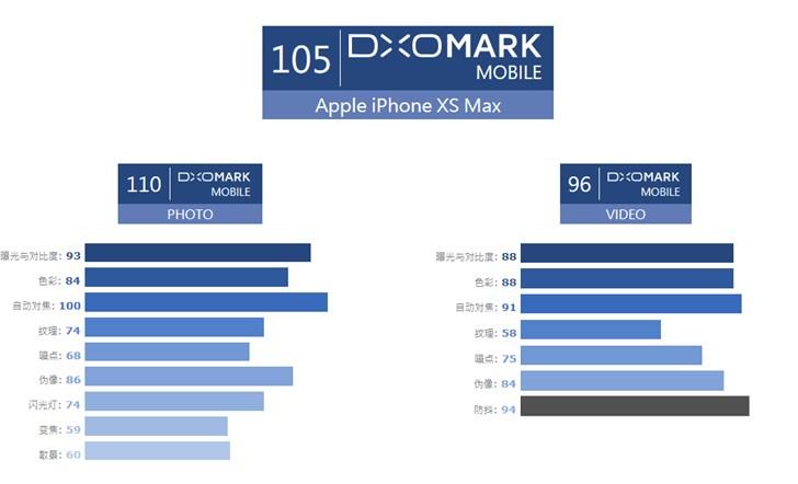 苹果iPhone XS Max DxO 评分公布:105分,排名第二位