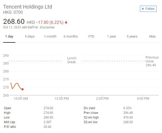 腾讯股价跌超6%跌破270港元,市值跌破2.6万亿