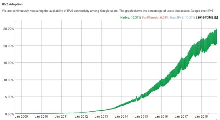 全球IPv6普及率已经突破25%,中国部署率仅为2.9
