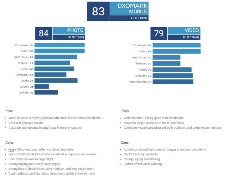 LG G7 ThinQ手机DXO评分出炉:比诺基亚8 Sirocco低一分