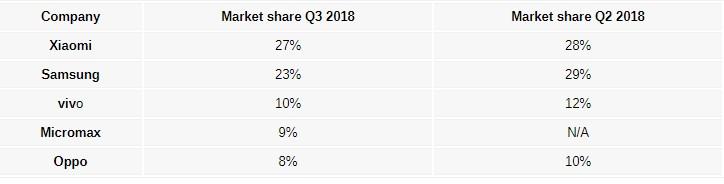 外媒:2018年Q3印度手机出货量小米位居榜首