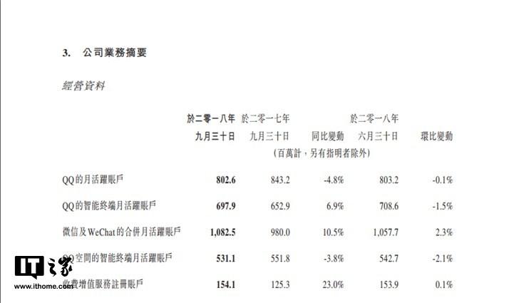 腾讯Q3财报:QQ月活同比减4.8%,微信月活超10.8亿