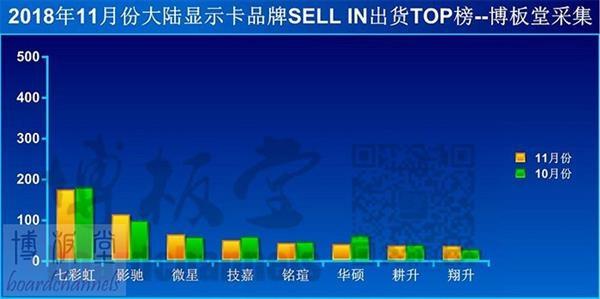 11月大陆显卡品牌渠道出货量排行榜现已出炉 七彩虹稳居第一