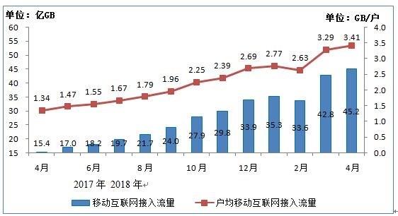 4月人均月使用流量达3.4GB,同比增长154%