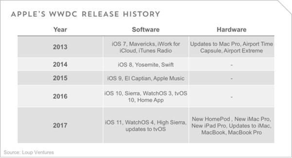 苹果WWDC18前瞻:Siri将与低成本Beats音箱整合