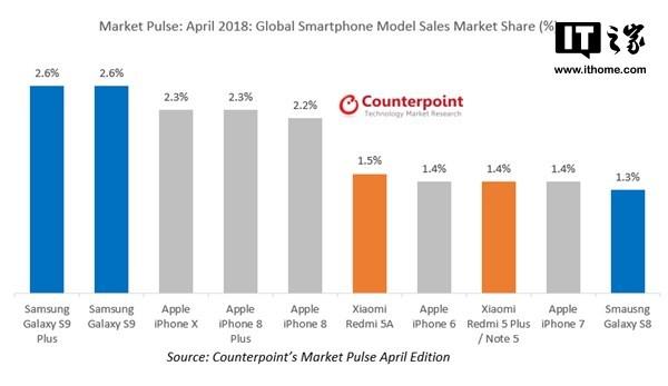 力压苹果iPhone X!三星S9/S9+领跑四月全球手机销量排行榜
